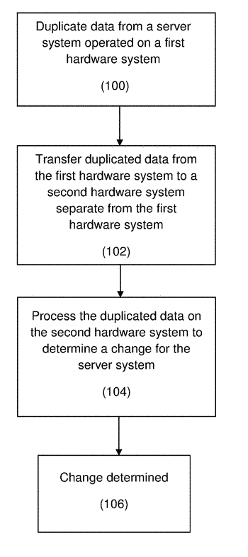 Method and systems for monitoring changes for a server system