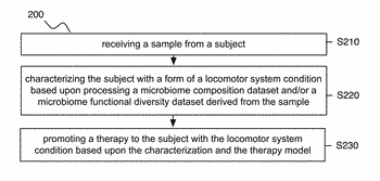 Method and system for microbiome-derived diagnostics and therapeutics for locomotor system conditions