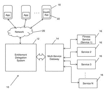 System and method for delegating service entitlements across multiple media services