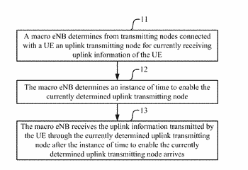 Method, device and system for transmitting uplink information