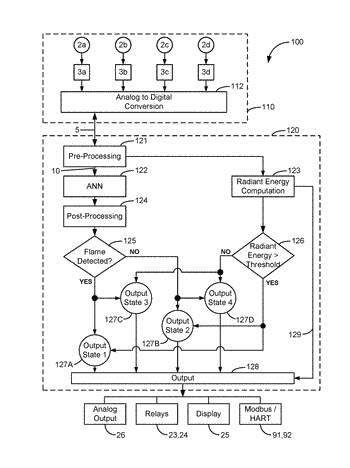 Multi-spectral flame detector with radiant energy estimation