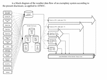 Integrated weather projection systems, methods, and apparatuses