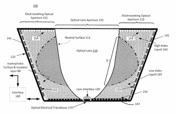 Variable total internal reflection electrowetting lens assembly for a detector