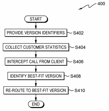 Method to support multiple versions of apis and to control run-time execution of an api