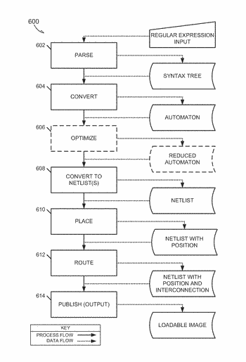 Method and apparatus for compiling regular expressions