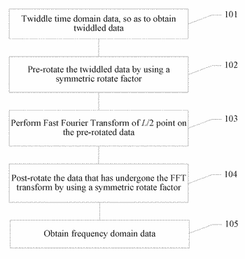 Signal processing method and device