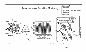 Method and apparatus for performing motor-fault detection via convolutional neural networks