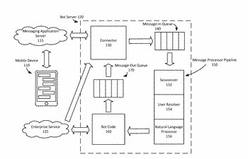 Internet cloud-hosted natural language interactive messaging system sessionizer