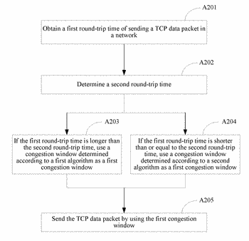 Method and apparatus for sending transmission control protocol tcp data packet and system