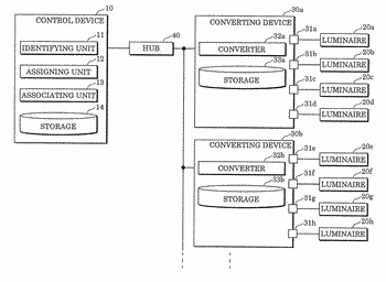 Control device and method for assigning id number