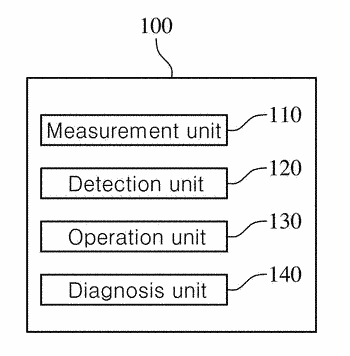 Apparatus for measuring blood circulation disorders, and method therefor
