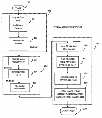 Systems and methods for super-resolution compact ultrasound imaging