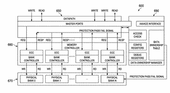 System and method for shared memory ownership using context