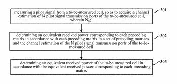 Cell measurement method and terminal