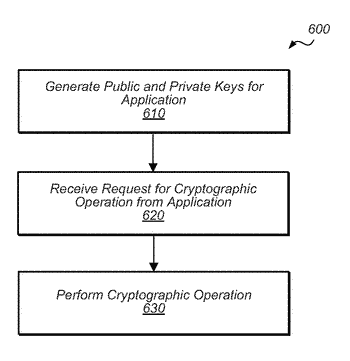 Secure circuit for encryption key generation