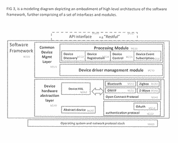 Common device interface framework for iot/smart device application