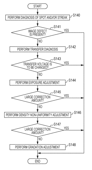 Image forming apparatus and non-transitory computer readable medium