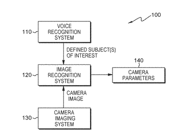 Controlling a camera using a voice command and image recognition