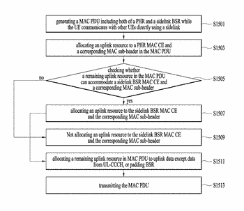 Method for priority handling for buffer status reporting in a d2d communication system and ...