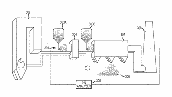 Multi-functional composition of matter for rapid removal of mercury from a flue gas