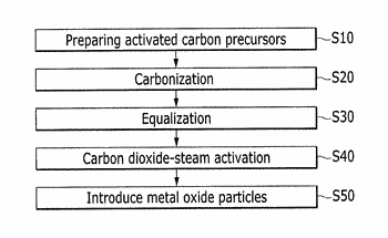 Method for manufacturing activated carbon