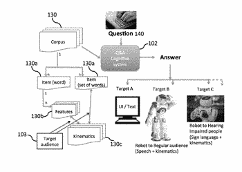 System, method, and recording medium for corpus curation for action manifestation for cognitive robots