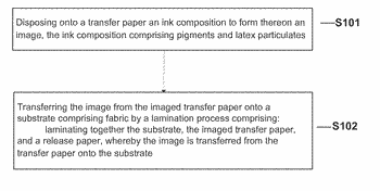 Transfer of latex-containing ink compositions