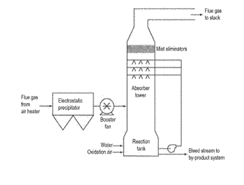 A process for treating a sulfurous fluid to form gypsum and magnesium carbonate