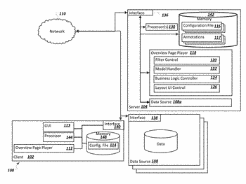 Centralized overview display generated from annotated data sources