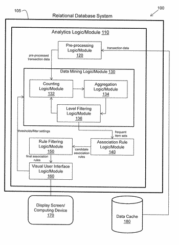 System and method providing association rule aggregates