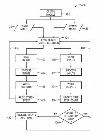 Systems and methods to integrate power production simulation with power distribution simulation