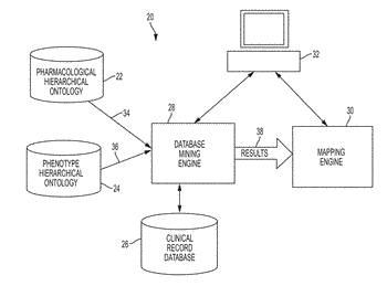 System and method for data mining very large drugs and clinical effects databases