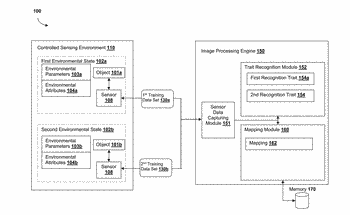 Invariant-based dimensional reduction of object recognition features, systems and methods