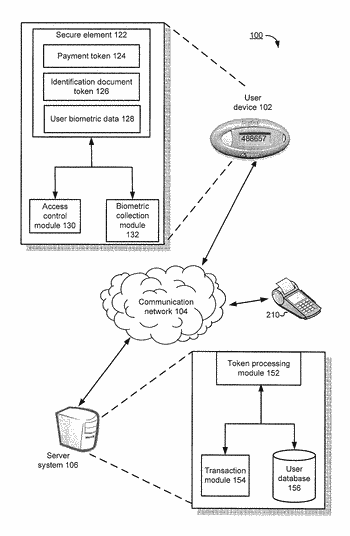 Hardware and token based user authentication