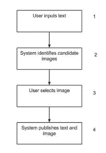 System and method for selecting sponsored images to accompany text