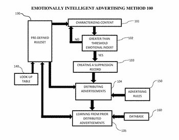 System, method, and recording medium for emotionally intelligent advertising