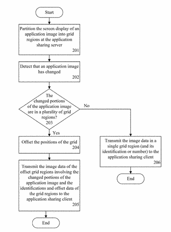 Method and system for improving application sharing by dynamic partitioning