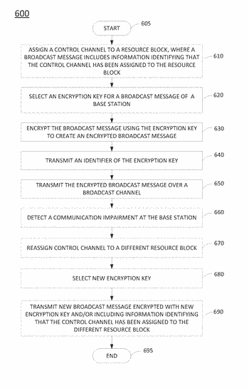 Method and apparatus for providing broadcast channel encryption to enhance cellular network security