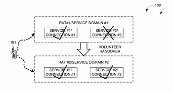 Volunteer domain change of existed service for supporting multiple services with service continuity