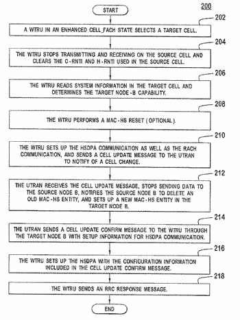 Method and apparatus for cell update while in an enhanced cell_fach state