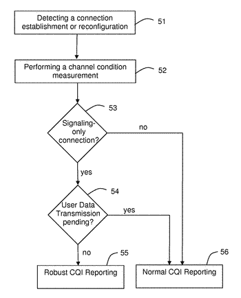 Channel quality perorting in dependency of communication conditions