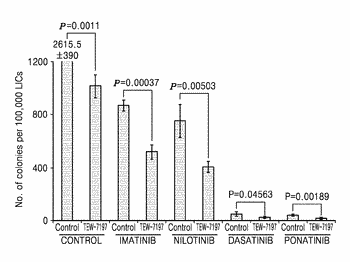 Pharmaceutical composition for preventing or treating chronic myeloid leukemia and method using the same