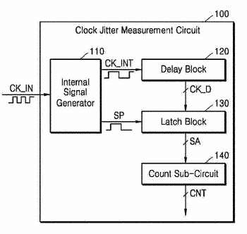 Clock jitter measurement circuit and semiconductor device including the same