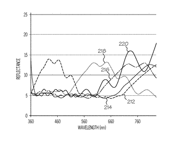 Coatings of non-planar substrates and methods for the production thereof