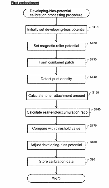 Image forming apparatus and image forming method that ensure improved measurement sensitivity of patch density ...