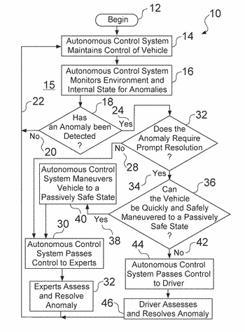 Systems and methods for centralized control of autonomous vehicles