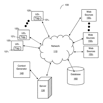System and method for optimizing website creation tools based on user context