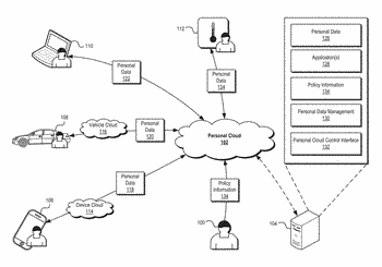 Personalized data management systems and methods