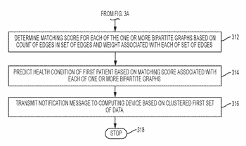Method and system to process electronic medical records for predicting health conditions of patients