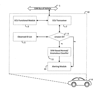 Anomaly detection for vehicular networks for intrusion and malfunction detection
